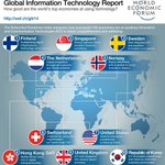 RT @davos: The top 10 countries best at using and developing technology #gitr14 http://t.co/BCBzIzBRla http://t.co/38ytJLaQyo