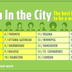 Sexism in the City: #Vancouver ranked 13th best place for women in Canada http://t.co/CjF5g3pywA @ccpa @katemcinturff http://t.co/1xZtslBZeG