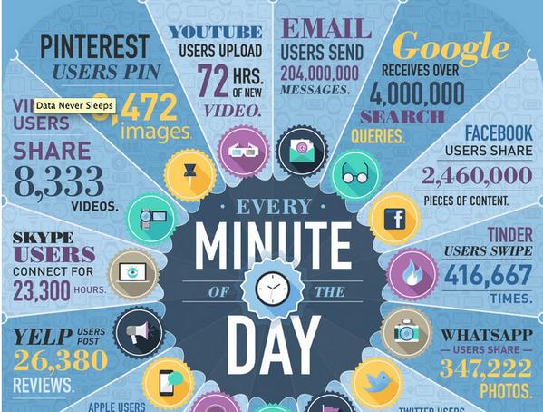 A lot can happen in an Internet minute: http://t.co/JCXoI1xUcr http://t.co/leWcMQYZZE