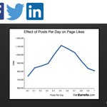 RT @HubSpot: Heres the effect of posts per day on Facebook page likes via Social Media Scientist @danzarrella #WLW14 http://t.co/ckjGzPekUj