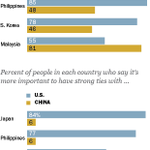 New piece for @FactTank: Obama visits Asia amid regional concerns about China http://t.co/noeGjhvMVo http://t.co/v3EnHUGESZ