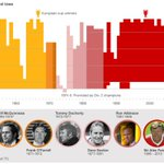 """@CarterCollectab: Interesting graphic of Manchester United managers: http://t.co/mdd3SgiU6n #MUFC http://t.co/Hgm82ukSO8""@agarnett24"