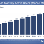Facebook has more than 1 billion monthly active users -- on mobile. Thats pretty nuts. http://t.co/O5whxHS7Bb