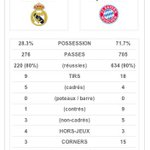 RT @TotalFoot_: Le Bayern Munich perd le match avec 71,7% de possession de balle ! http://t.co/OIQety83hU