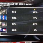 RT @UberHockeyFacts: Which League has the best playoffs? http://t.co/CqIRMukHBJ