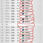 I circled the games we should win this season. http://t.co/j2fOT9AVag