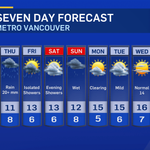 #Vancouver 7-day tweetcast: Rain starts around 9 PM. steady until 4 AM. On/off showers Thursday. 10-20 mm http://t.co/l4jrDYewon