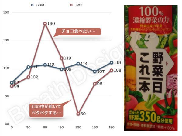 結果! RT @Breath_Design: 砂糖や食塩、添加物を使ってない野菜ジュースで血糖測定大会なう。サンプル数=2  でも、面白い結果になりつつある。40分に「7回目」の測定をして、それで今回のは終わりにする予定。 http://t.co/FLIN11OyDB