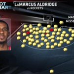 FIRST LOOK: Heres LaMarcus Aldridges shot chart over the last 2 games. http://t.co/ah2lYB8mgE