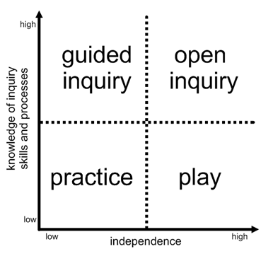 Yes ... 'practice' is better. Thanks @g33f33! @teacherDman @JenFriske #pypchat #inquiry #inquiryed #inquirylearning http://t.co/v9Y9W6wTCe