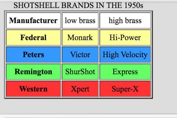 Vintage shot shell information. http://t.co/E0JpCxn4TD