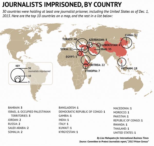 Conrad Hackett (@conradhackett): Most journalists jailed (Dec 1 2013) 1 Turkey 2 Iran 3 China 4 Eritrea 5 Vietnam 6 Syria 7 Azerbjn 8 Ethiopia 9 Egypt http://t.co/AukN2nSbkh