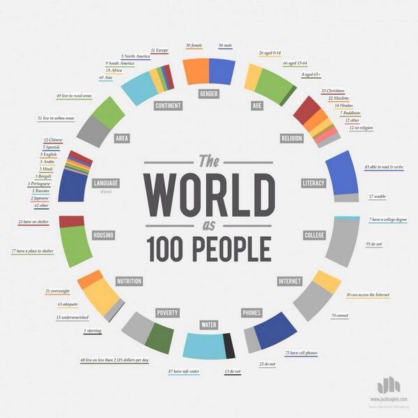 Fascinating: 'The World as 100 people': 48 live on less than $2 per day http://t.co/9ABT4DMoQf