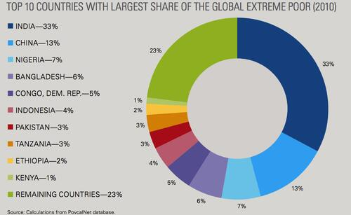 Where the extreme poor live: India 33%   China 13%   Nigeria 7%   Bangladesh 6%   DR Congo 5%  http://t.co/JrsmBECQHR http://t.co/PQfYTPlCOl