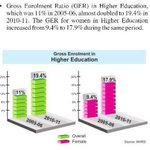 Gross Enrolment Ratio in Higher Education almost doubled to 19.4% in 2010-11 #SoniaGandhi4India http://t.co/ZkC0u85O7t