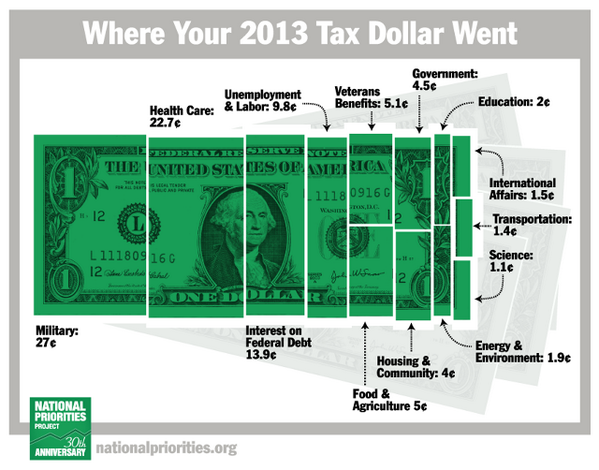 Where your 2013 tax dollar went: http://t.co/XqozfLZvVw http://t.co/UFOIf5RsPt