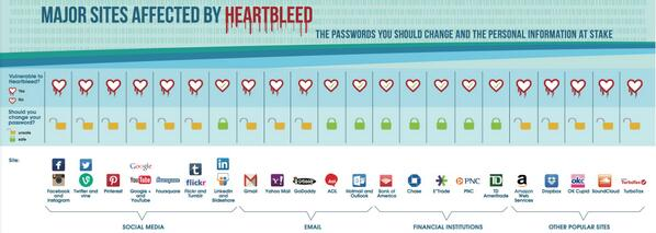 Handy graphic showing all the passwords you need to change #heartbleed  http://t.co/TdPttxtOWq http://t.co/E9bdGtuwYt