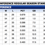 Its official: The #Pacers have clinched the No. 1 seed in the Eastern Conference. http://t.co/bg1uh23hxe