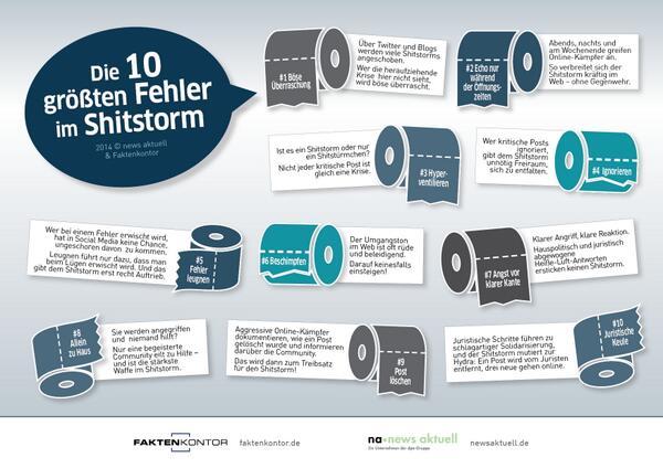 Die zehn größten Fehler, die Sie in einem Shitstorm vermeiden sollten http://t.co/OjcuNZvyTA /nw http://t.co/npShBN5bwF