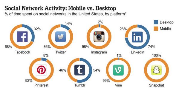 PC ou #mobile ? Tendances des principaux réseaux sociaux en image... #SocialMedia http://t.co/t77ROb5EFR