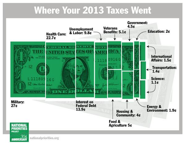 PolicyMic @PolicyMic  Happy #TaxDay! Here's where your money is going http://t.co/Ecyb0xtaVI   http://t.co/kLRQI8cBqG