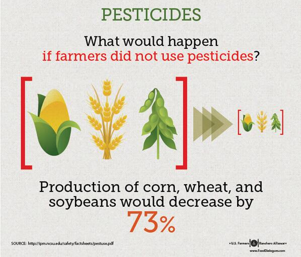 What would happen to the supply of corn, wheat, & soybeans if farmers stopped using crop protectants like pesticides? http://t.co/jxmvY7qIwN