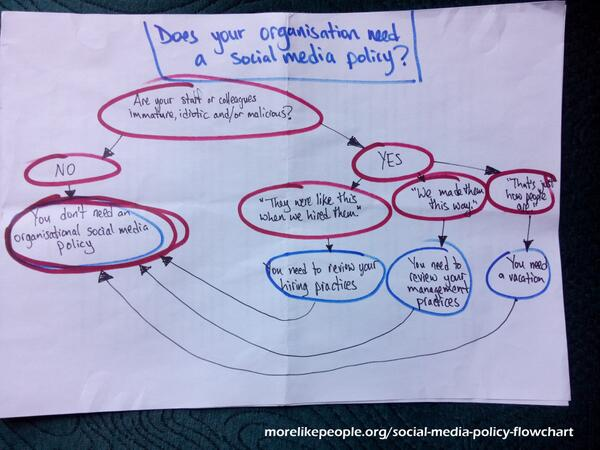 "My fave flow chart ""@hackofalltrades 'Does your org need a social media policy?' http://t.co/FBUBlmeRhC… http://t.co/5I2Hro7rnu #nhssm"
