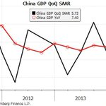 RT @M_McDonough: China GDP QoQ SAAR for those interested: http://t.co/3gAMBl15CT