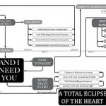 A Total Eclipse of the Heart, as a flowchart. http://t.co/XevDWBt6mV