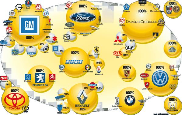 Марки автомобилей мира: Кто кому принадлежит. http://t.co/1V5xGa5wff