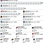 RT @globeandmail: NHL teams ranked by Stanley Cup wins http://t.co/Ta2CyT7Oix http://t.co/4w7pNSLkro