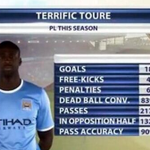 RT @BBCSporf: FACT: Yaya Toure is an absolute beast. http://t.co/8o5Rk6ZGUB