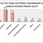 "Nigerians, when asked ""How do you think Federal Government Should Handle Boko Haram Issue?"" #Security @Kendhammer http://t.co/cHIKeSIQ9I"