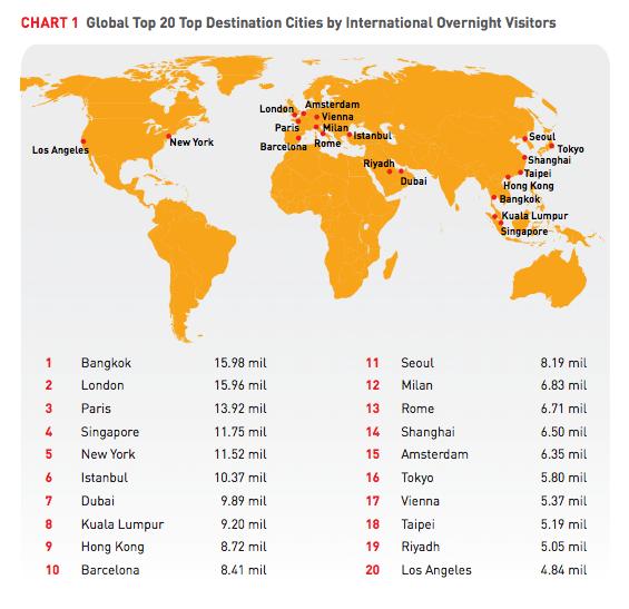 Lista das cidades mundias mais visitadas em 2013. Das 10 primeiras, já fui em 9.  Mostra o poder de atração do Brasil http://t.co/cb0VfwEShc