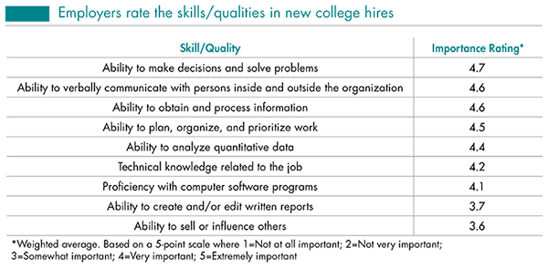 Job Outlook Spring Update cites skills employers want.  http://t.co/f8gYxrSPdF  #recruiting http://t.co/ZA1ccgfGNP
