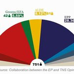 How could #Europarl_en look after European elections? Latest projection of seats http://t.co/pYWCFmtuUX #EP2014 http://t.co/Fxi2zZXDFQ