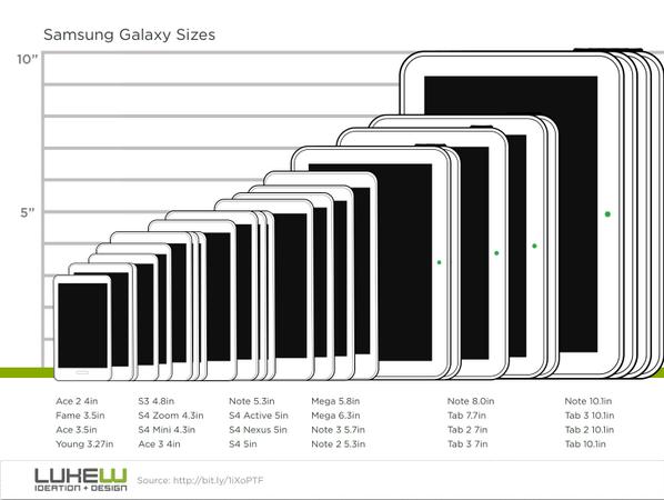 """احجام شاشات اجهزة سامسونج RT @lukew: """"It's very un-Samsung-like to leave an entire inch between Galaxy devices."""" http://t.co/ifor1155GC"""
