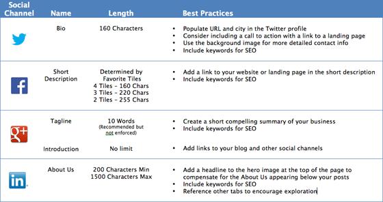How to Write a Professional Bio For Twitter, LinkedIn, Facebook & Google+ http://t.co/ZUzyJV9uXD @courtneyseiter http://t.co/vjv90PsHtZ