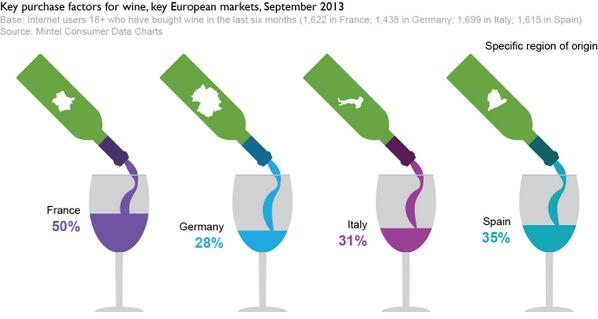 50% of French and 35% of Spanish consumers consider regionality as a key #wine purchase factor http://t.co/sPGX8eIfd2 http://t.co/A9fwf4x1nx