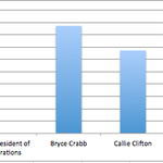 "RT @CrabbForVPO: ""@UCA_SGA: Vice President of Operations Election Results so far April 16th 11:30am: http://t.co/OY4tecC2z7"" 4 hrs left to vote!!"