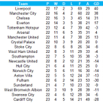 The Premier League table since Tony Pulis took over at Crystal Palace. Only Chelsea conceded fewer (via @OptaJoe) http://t.co/ab8B7nQMXO