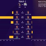 RT @KKRiders: Detailed analysis of KKR partnerships powered by @SAPIndia ! http://t.co/kZVVnoXFbw