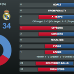 RT @FCBarcelona: First half stats from the Copa del Rey final: http://t.co/nljkupqnj6 http://t.co/uTBvOM3sA4