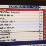 Heres an brilliant looking, updated Premier League Table for you #CPFC - http://t.co/5eMYEVFZQB