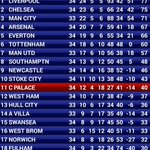 RT @Matt_CPFC: Relegated by Christmas they said... #cpfc http://t.co/Rff6izaGsp