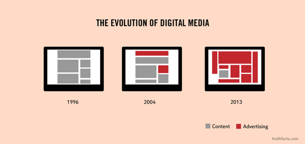 The Evolution of Digital Media (via http://t.co/FtqUxAcbkj) http://t.co/1caYcgGyQ2