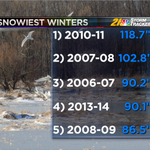 "RT @EricWFMJ: 1.2"" of snow yesterday put us over 90"" for the season; http://t.co/AfUd4qG5Pq"