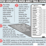 Today #Bangalore #South Polling only, EVM with Voter Verifiable Paper Audit Trail System.See whom u voted, Receipt http://t.co/GHOQSgqKTR