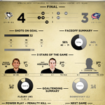 RT @penguins: Everything you ever wanted to know about tonight's #Pens winner over #CBJ. Full size: http://t.co/dQOBdwjVfs http://t.co/GXISkHOiA2