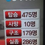 8:45 pm here in S.#Korea. 10 dead, 179 rescued, 286 still missing. #PrayForSouthKorea (YTN Shot) #Sewol http://t.co/TbFjfVYaa6
